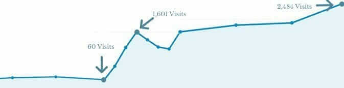 How Optimising For Local Search Increased Sales by 2000% |
