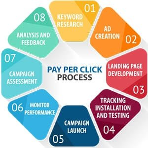 What is PPC Advertising - Build Better Ads | PPC Marketing